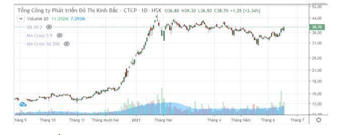 KBC – Giá còn tốt để đầu tư
