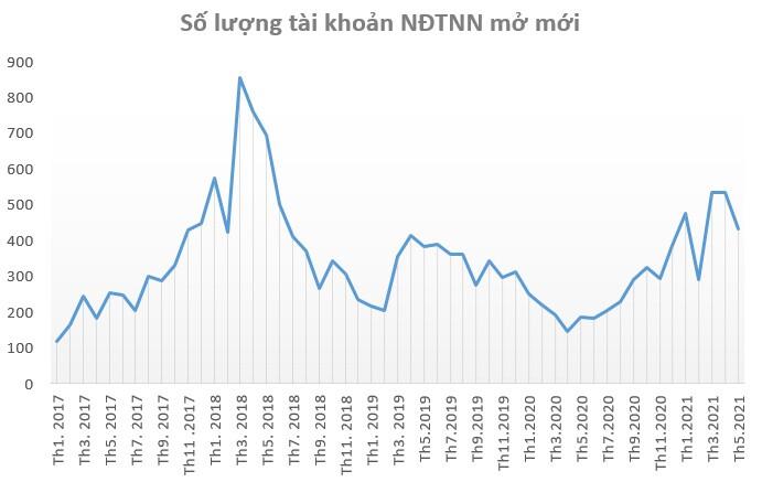 Dòng tiền F0 đang dẫn dắt đà tăng của thị trường
