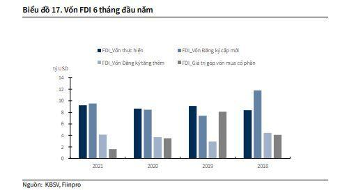KBSV hạ dự báo tăng trưởng GDP Việt Nam xuống 5.8%