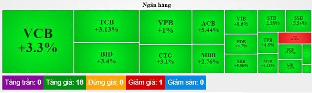 Phiên 20/07: Cổ phiếu ngân hàng đảo chiều, một mã ngân hàng tăng trần ngày chào sàn UPCoM
