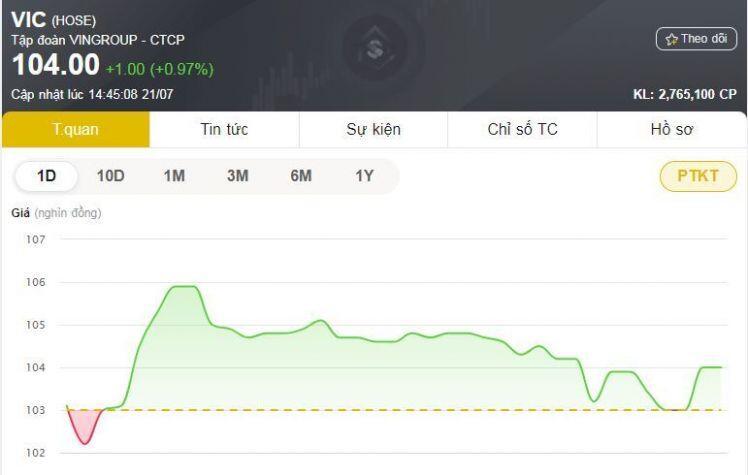 Khối ngoại bán ròng hơn 1000 tỷ đồng cổ phiếu VIC trong phiên 21/7