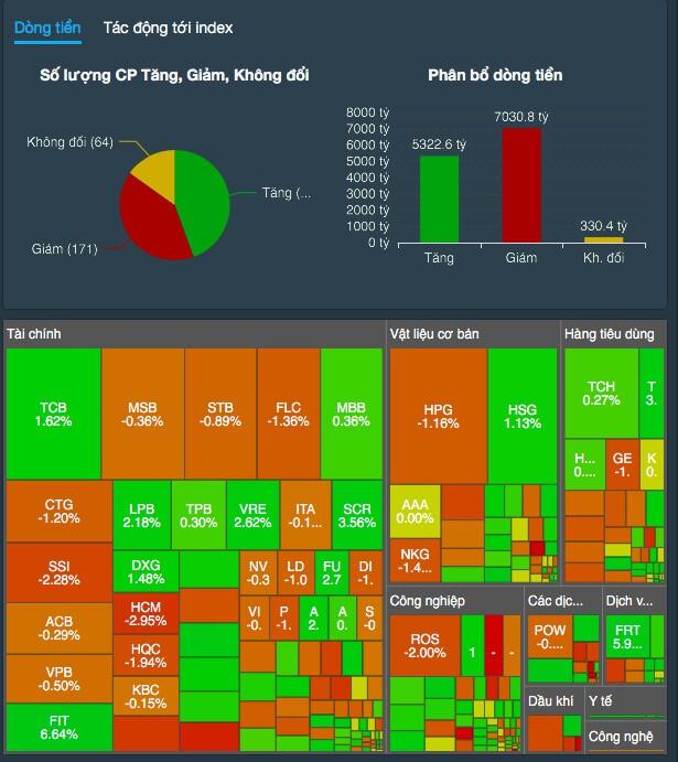 Thanh khoản thị trường ảm đạm, VN-Index giảm nhẹ, còn 1.270,79 điểm