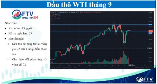 Thị trường hàng hóa 27/7: Giữ vững trend tăng
