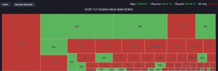 Góc nhìn phiên giao dịch ngày 13/8/2021: VN-INDEX có tiếp tục đi ngang tại vùng 1350 điểm?