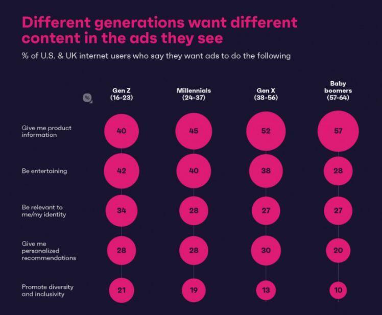 Các quảng cáo trên mạng xã hội liệu có phù hợp với tất cả người dùng ?