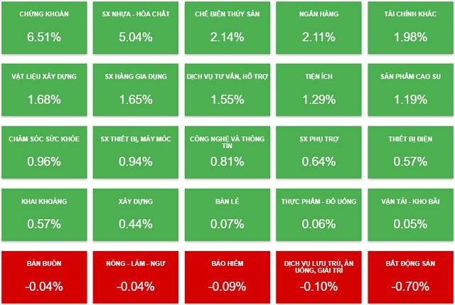 Nhịp đập Thị trường 16/08: Bên mua chiếm ưu thế