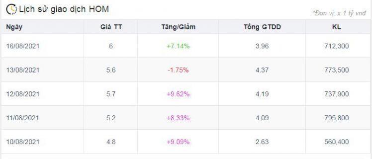 Cổ phiếu ngành xi măng đồng loạt dậy sóng trong nửa đầu tháng 8