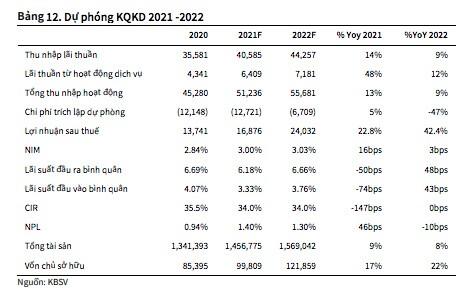 VietinBank (CTG): Đẩy mạnh trích lập trong 2Q2021