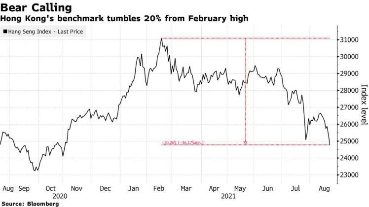 Chứng khoán Hồng Kông bước vào thị trường con gấu