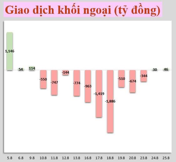 Nhận định thị trường 25/8: Vn-Index hỗ trợ quanh 1.300 điểm