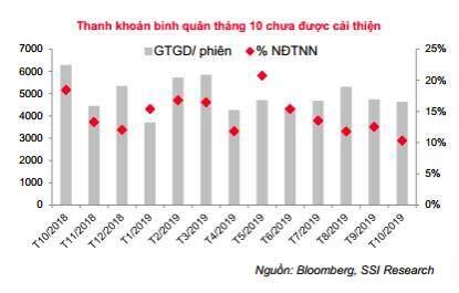 SSI: VN-Index có thể vận động trên ngưỡng 1.000 điểm trong tháng 11 và duy trì đến hết năm