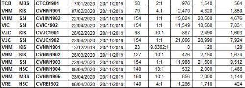 Thị trường chứng quyền 20/11/2019: Chứng quyền thuộc mã VNM bứt phá