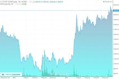 Invest Đại Tây Dương bán ra hơn 26 triệu cổ phiếu GTN, giảm sở hữu xuống còn 18%