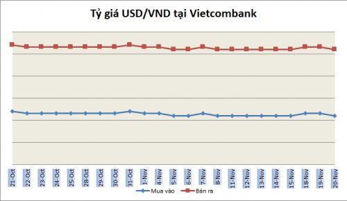 Tỷ giá ngày 20/11: Nhiều ngân hàng giảm nhẹ giá USD