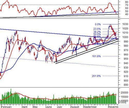 Phân tích kỹ thuật phiên chiều 21/11: Test trendline tăng ngắn hạn