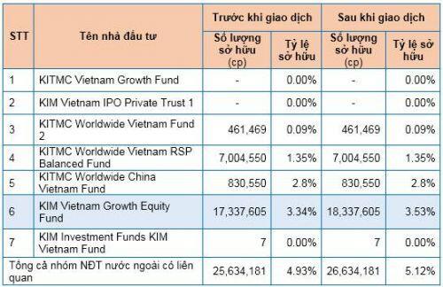 Nhóm quỹ KIM Investment Funds trở thành cổ đông lớn tại DXG