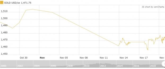 Thị trường vàng 21/11: Đứng vững trên mốc 41,5 triệu đồng/lượng