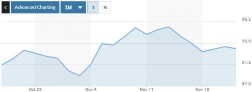 Tỷ giá ngày 21/11: Đảo chiều giảm nhẹ