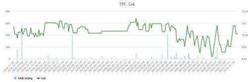 TPC bán cổ phiếu quỹ bổ sung vốn lưu động