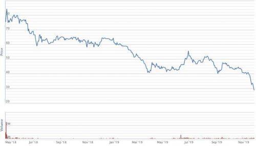 Cổ phiếu FRT mất 40% giá trị sau 3 tháng, khối ngoại liên tục bán ròng