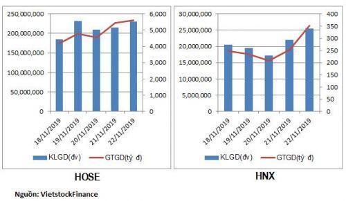 Dòng tiền vận động thế nào trong tuần VN-Index đánh mất mốc 1,000 điểm?