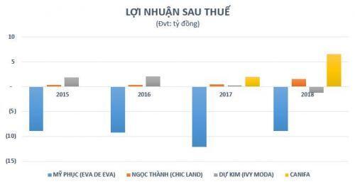 """Doanh thu trăm tỷ mỗi năm, vì đâu nhiều thương hiệu thời trang Việt Nam chỉ lãi """"bèo bọt""""?"""