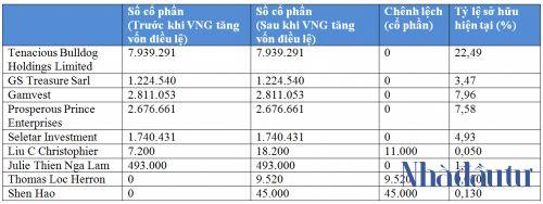 Nhà đầu tư nước ngoài có thể đang nắm hơn 60% vốn tại VNG