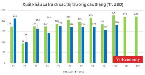 """Xuất khẩu cá tra 10 tháng: Thị trường Trung Quốc tiếp tục """"cứu"""" doanh nghiệp"""
