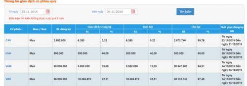 Chứng khoán 26/11: VHM và VRE tăng giá tích cực khi có thông tin mua cổ phiếu quỹ