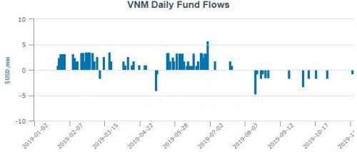 VNM ETF bị rút vốn sau 2 tuần đứng yên