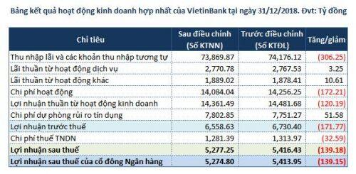 VietinBank điều chỉnh giảm lãi ròng năm 2018 hơn 139 tỷ đồng