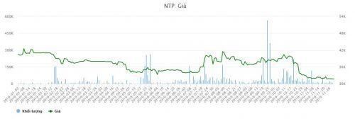 NTP: Mẹ ruột Chủ tịch HĐQT nhận sang tay cổ phiếu từ công ty của cổ đông lớn?