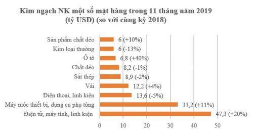 Việt Nam có 3 loại hàng hóa xuất khẩu cán mốc 30 tỷ USD