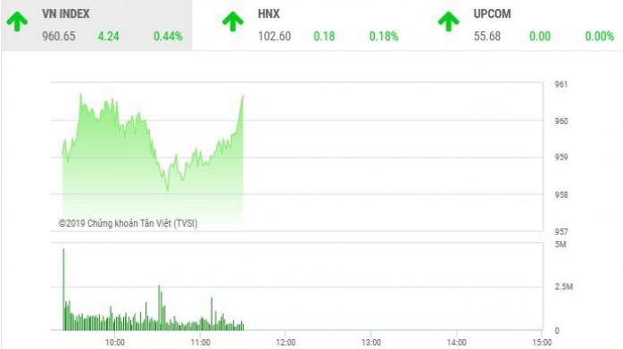 Chứng khoán 23/12: Penny tiếp tục nổi sóng, VN-Index chinh phục mốc 960 điểm