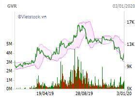 4 tỷ cổ phiếu GVR được chấp thuận niêm yết lên HOSE
