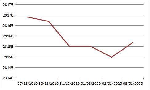 Đầu năm 2020, tỷ giá USD/VND hạ nhiệt