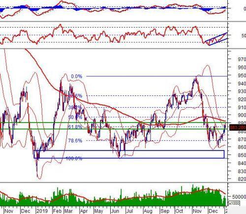 Chứng khoán phái sinh Tuần 06-10/01/2020: Mở vị thế Short khi VN30-Index rơi khỏi mốc 880 điểm
