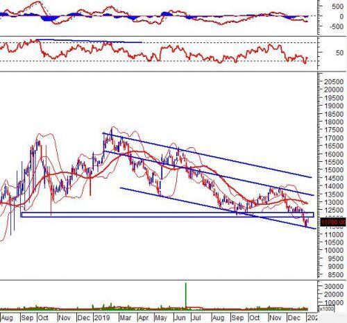 """Tuần 06-10/01/2020: 10 cổ phiếu """"nóng"""" dưới góc nhìn PTKT của Vietstock"""
