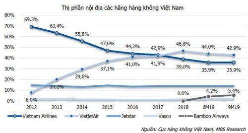 Bamboo Airways xuất hiện, Vietjet Air lần đầu tiên chịu cảnh giảm thị phần nội địa