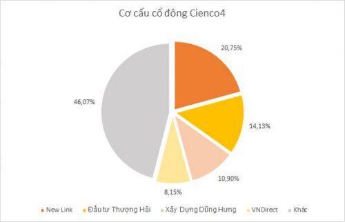 VNDirect trở thành cổ đông lớn Cienco4