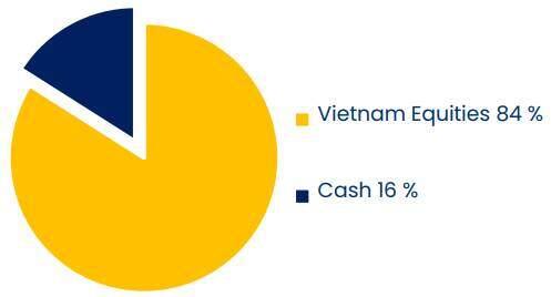 PYN Elite: Lãi suất trái phiếu Chính phủ và VN-Index tạm thời không tương quan