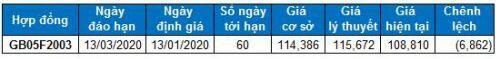 Chứng khoán phái sinh Tuần 13-17/01/2020: Đóng vị thế Long chờ phản ứng từ VN30-Index tại vùng 885-890 điểm