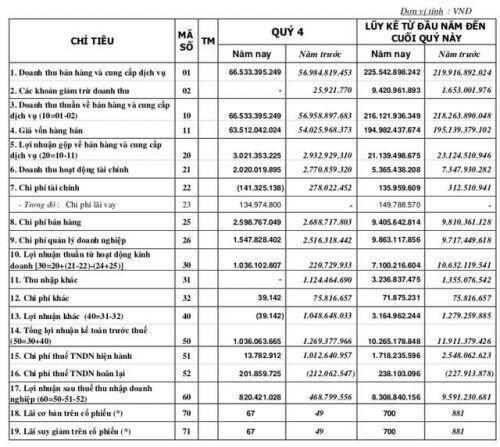 Thuỷ sản Mekong (AAM): Năm 2019 lãi 10,3 tỷ đồng vượt 29% kế hoạch cả năm