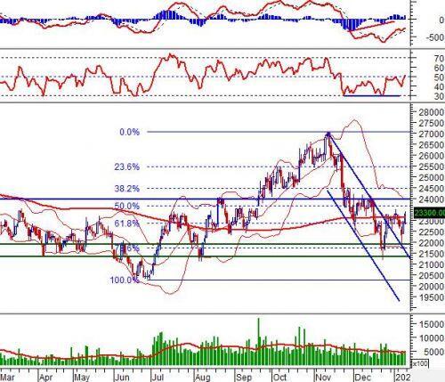 """Tuần 13-17/01/2020: 10 cổ phiếu """"nóng"""" dưới góc nhìn PTKT của Vietstock"""