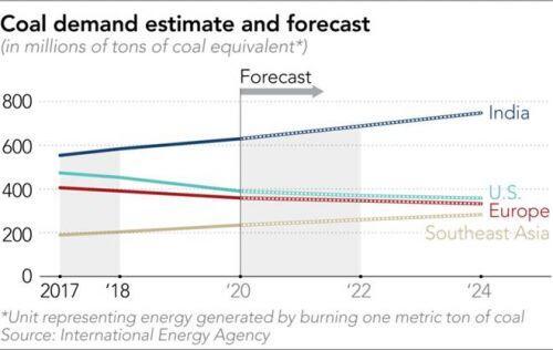 Việt Nam tăng trưởng điện than nhanh nhất khu vực