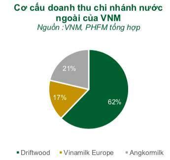 Vinamilk: Thâm nhập Trung Quốc thông qua dòng sữa chua, muốn tăng cơ cấu xuất khẩu sữa lên 25% giai đoạn 2021-2022