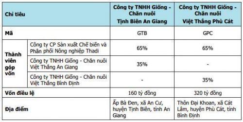 Thuỷ sản Hùng Vương (HVG): Giải trình lý do tăng gấp đôi lỗ 2019 sau soát xét, lên kế hoạch lãi ròng 790 tỷ năm 2020
