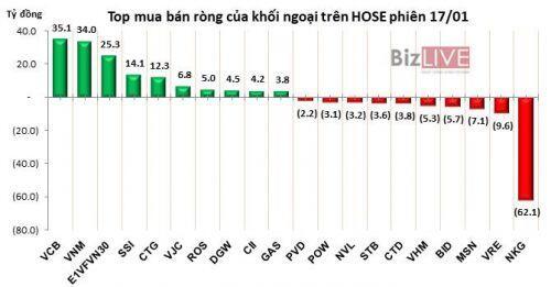 Phiên 15/1: Khối ngoại mua mạnh, VCB vượt đỉnh lịch sử