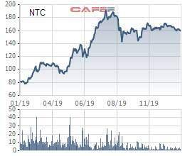 Nam Tân Uyên (NTC) đạt lãi ròng 235 tỷ, vượt 81% kế hoạch, năm 2020 tiếp tục triển khai KCN NTU3