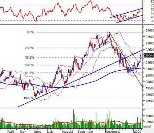 """Tuần 20-22/01/2020: 10 cổ phiếu """"nóng"""" dưới góc nhìn PTKT của Vietstock"""